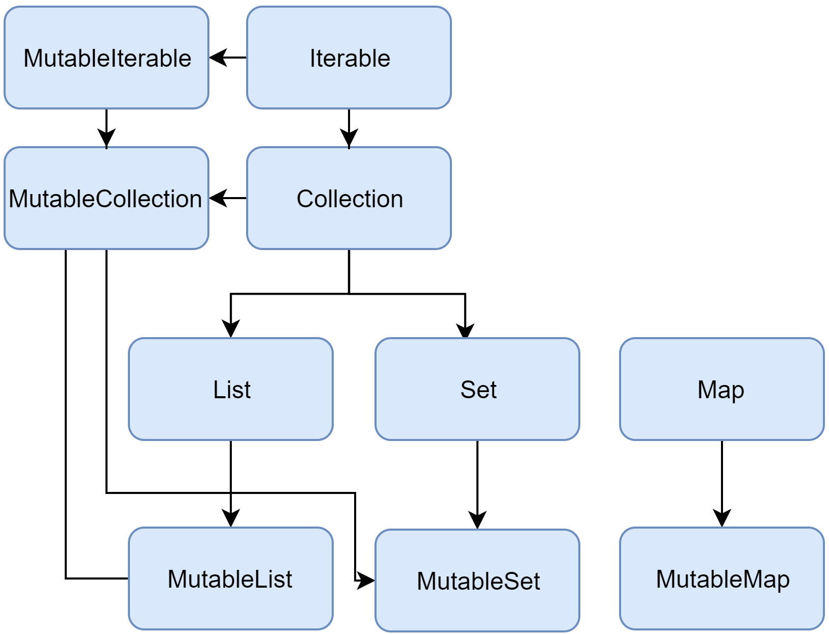 Collection interfaces hierarchy